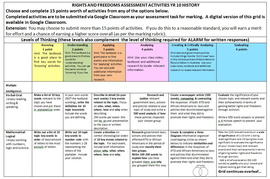 Year 10  History Rights and Freedoms Assessment Task