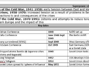 Superpower Relations and the Cold War Edexcel GCSE 9-1 knowledge organiser