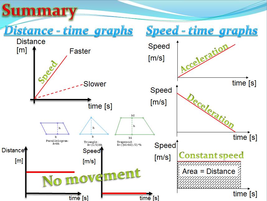 Acceleration (Physics)