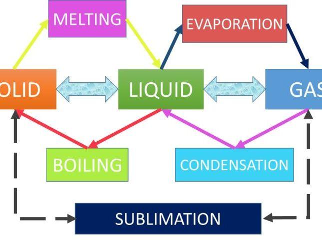 Solids, Liquids, Gases and Plasma