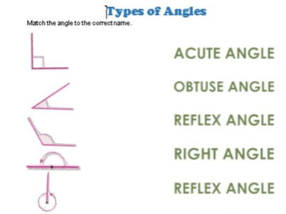 Match the angles to the correct names