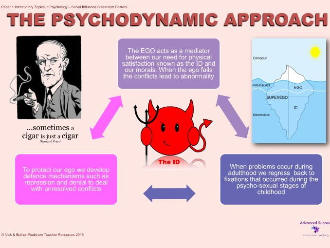 psychodynamic approach to psychopathology