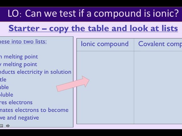 Ionic and Covalent Bonding Lessons