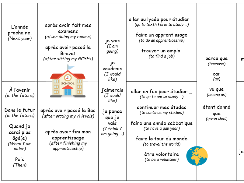 GCSE FRENCH Future Plans Full Lesson and Sentence Builder