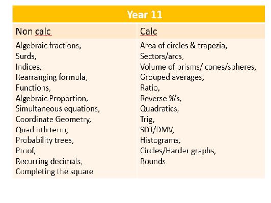 GCSE 6-8 Higher Yr 11 Fortnightly Skills Assessment