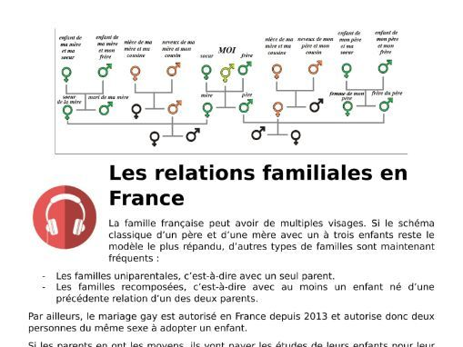 Family Relationships French GCSE Listening Lesson