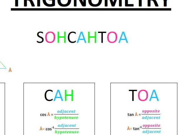 Trigonometry summary poster