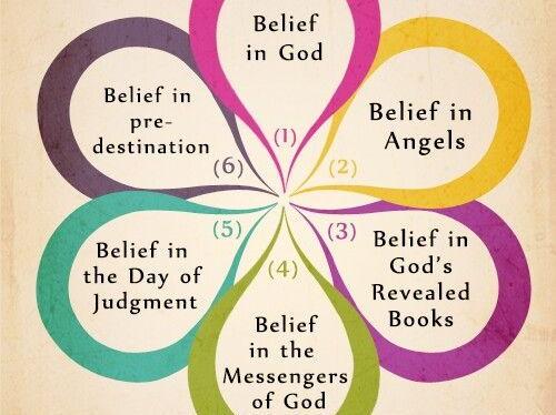 Edexcel Religious Studies A- Islam Beliefs