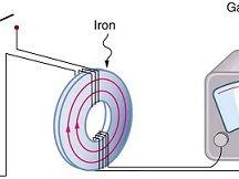 Electromagnetic Induction - Physics