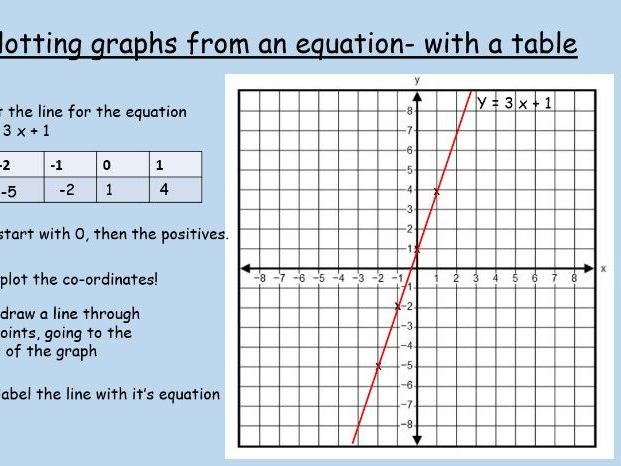 Drawing graphs of linear equations