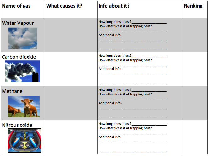 KS3 / KS4 Geography: Greenhouse gases / causes of climate change lesson