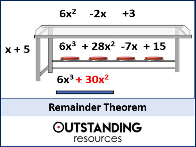 Remainder Theorem (+ Worksheet)