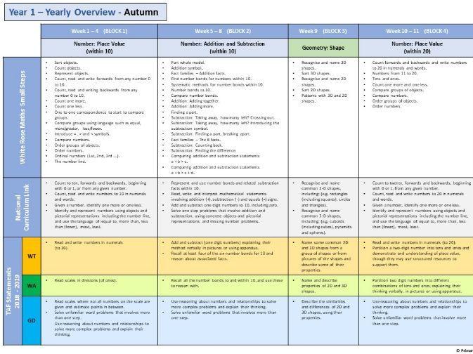 Year 1 - White Rose - Small steps, TAF (Teaching assessment framework), National curriculum links