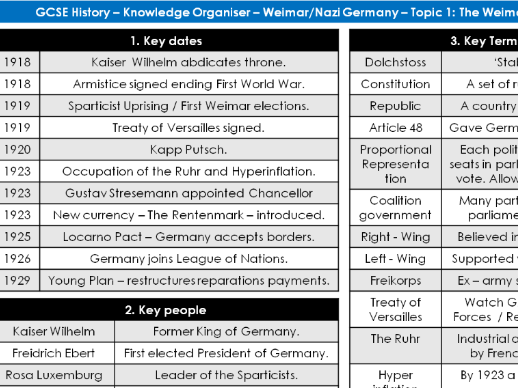 4 x Edexcel GCSE History Weimar Nazi Germany Knowledge Organisers Unit 1 - 4