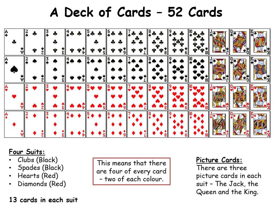 Deck of Cards - Maths - Probability