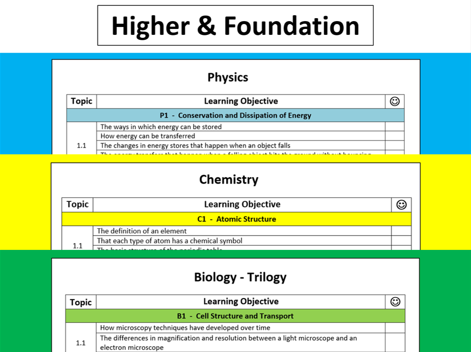 AQA Biology, Chemistry & Physics Learning Objective Checklists