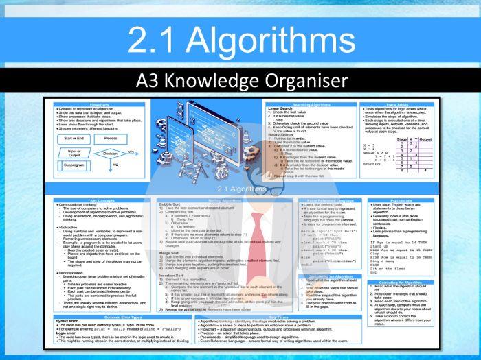 OCR GCSE J277 2.1 –Algorithms Knowledge Organiser / Revision Mat (Computing)