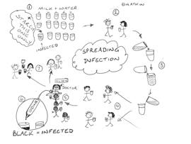 Understanding the spreading of disease - Sex and Milk Practical Activity