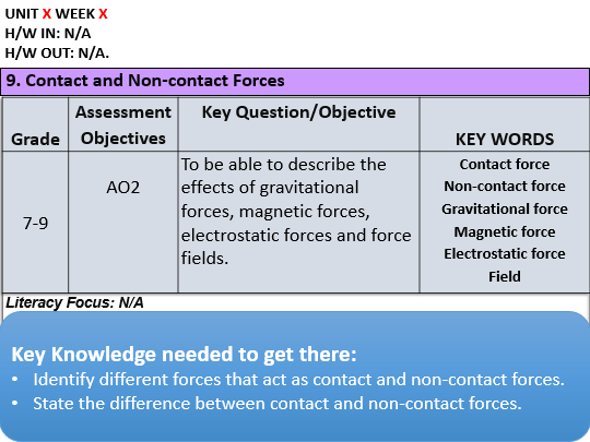 KS3: Contact and Non-Contact Forces