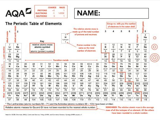 Annotated Periodic Table, AQA Chemistry