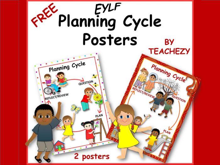 EYLF Planning Cycle Posters Freebie