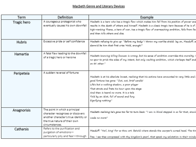 Macbeth Genre, Literary Devices and Terminology