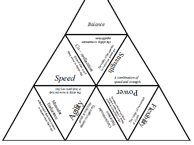 Tarsia Puzzle - Components of Fitness - Lesson Starter/Revision