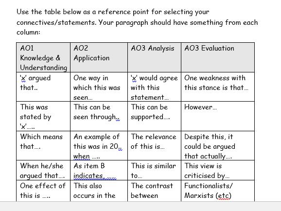 AQA Sociology A-Level Revision Bundle