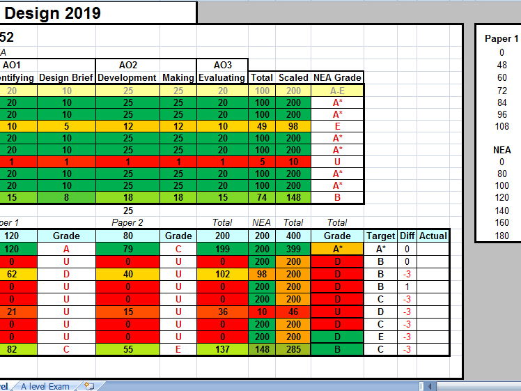 AS and A Level Assessment tracker with predictions 2018 onwards