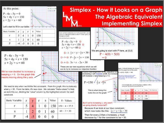 The Simplex Algorithm Explained - Decision 1 Full Lesson