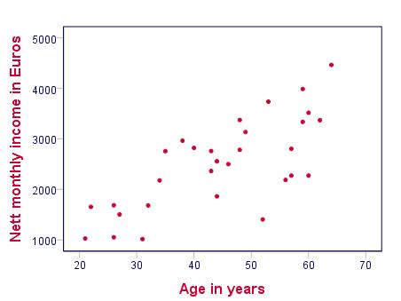 Correlation testing