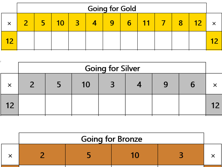 Times Tables Grids - Going for Gold!
