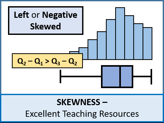 Statistics: (S1) Skewness (Pearson's / Quartiles / Standard Deviation) + worksheet