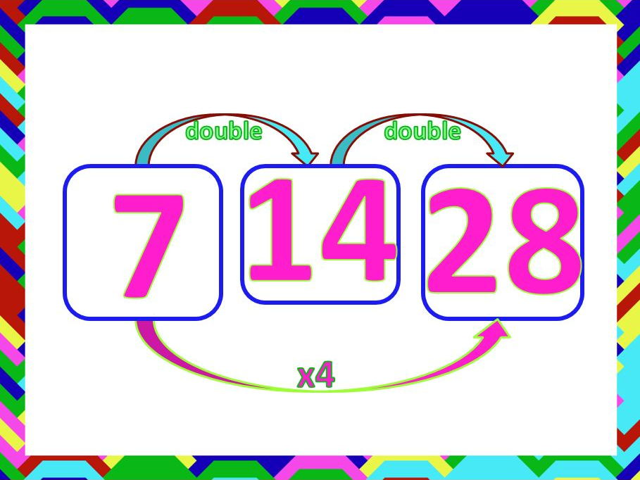 Four Times Table Multiplication PowerPoint with Double Double Strategy