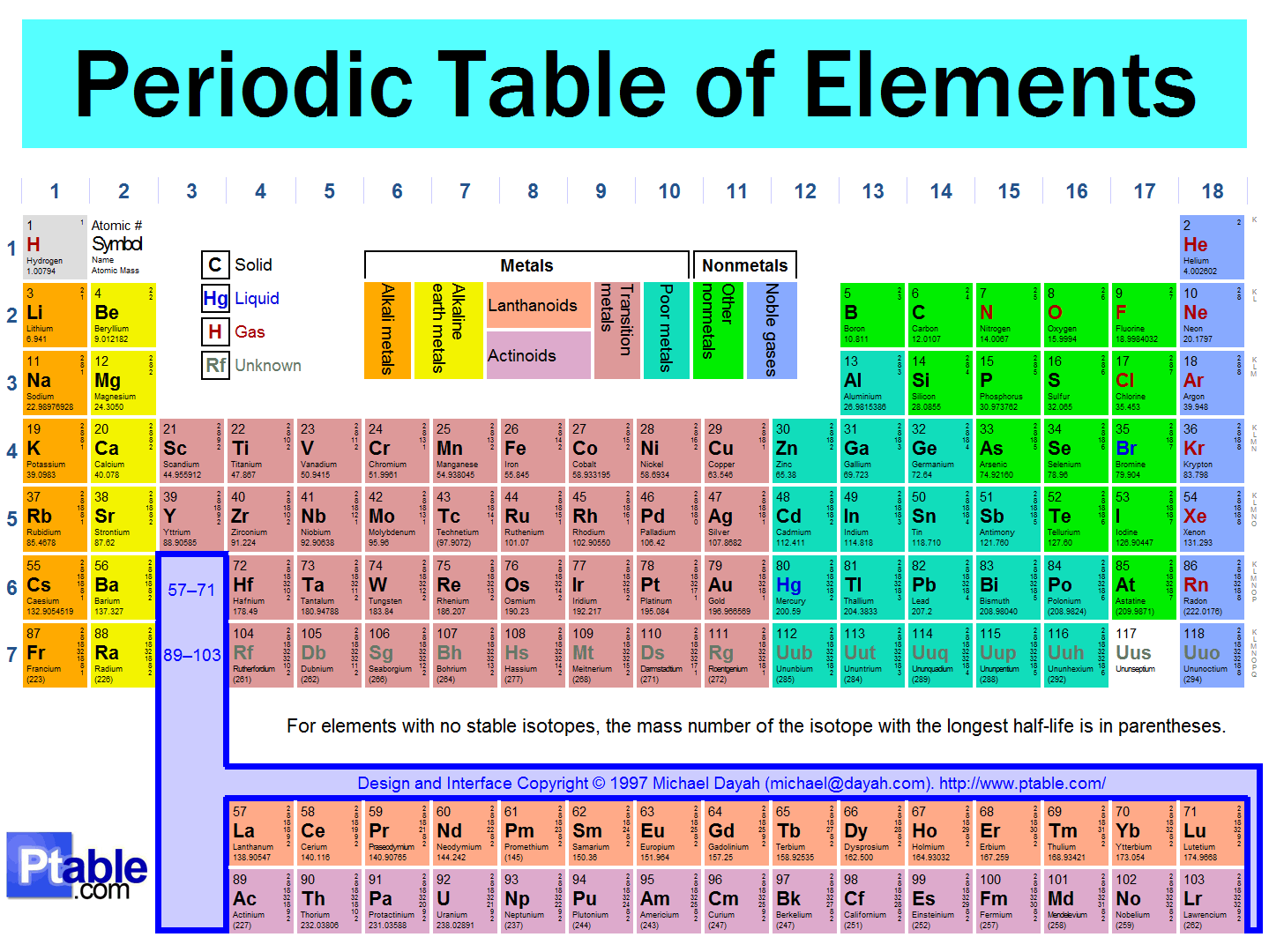 Development of the periodic table by nryates157 teaching development of the periodic table by nryates157 teaching resources tes gamestrikefo Images