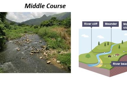 GCSE 9-1; Courses of a river