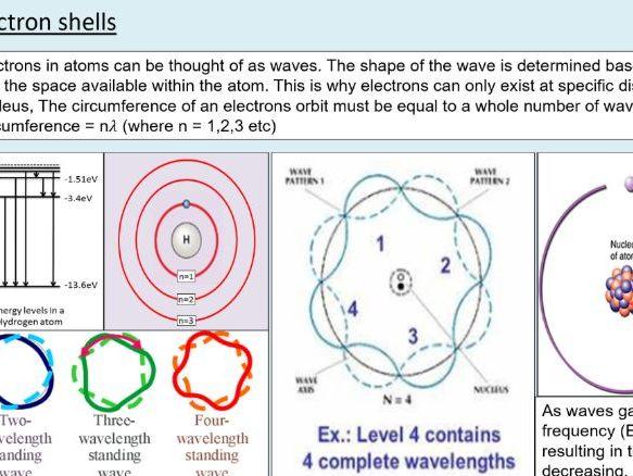 A level Physics (3.6) Wave-Particle duality (Quantum phenomena)