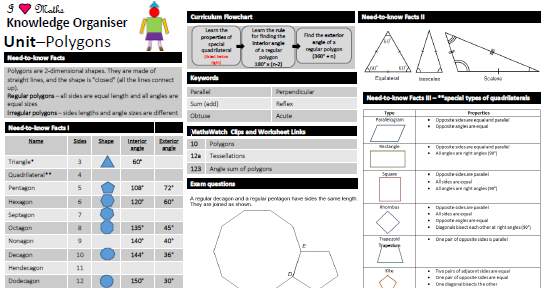 Polygon Knowledge Organiser