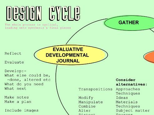 Design Cycle (one I have developed)