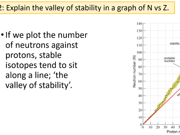 Nuclear Instability - A-Level