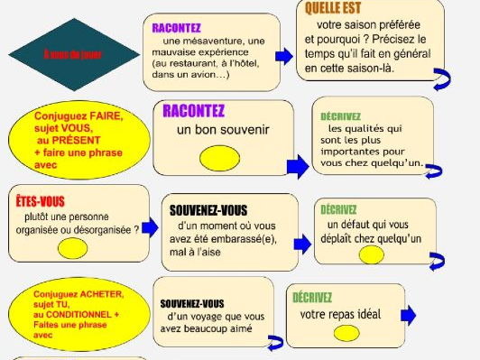 French game - Conversation and grammar game -  70 subjects to talk, verbs drill & more