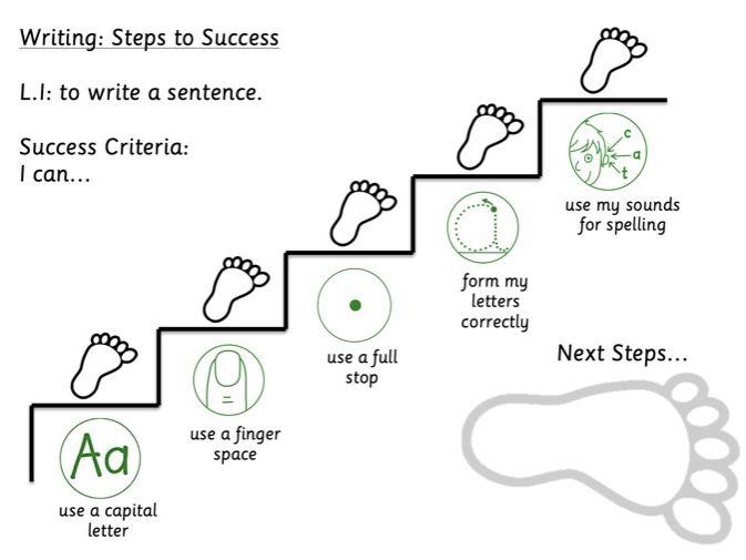 Steps to Success Writing Success Criteria