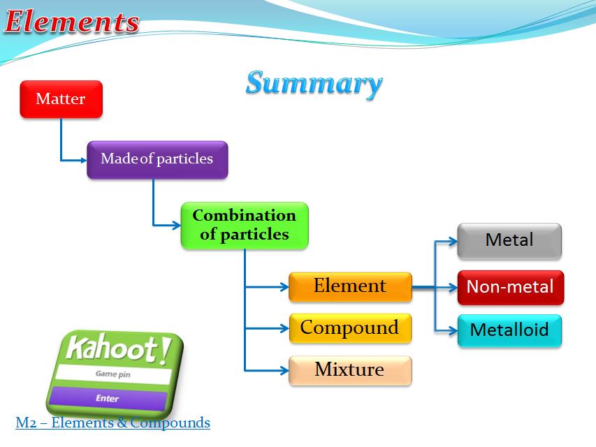 Elements, Compound, Mixture (Chemistry)