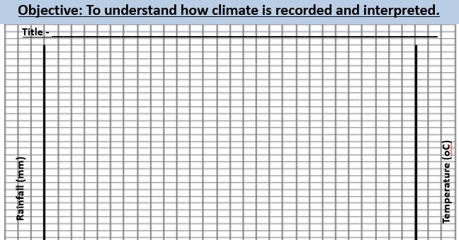 Climate graph lesson