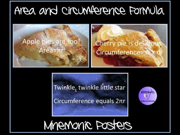A Set of Mnemonic Posters on The Formula for Calculating The Circumference and Area of Circle