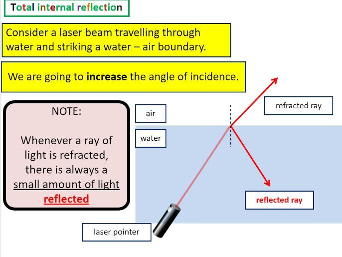Total internal reflection with practical examples
