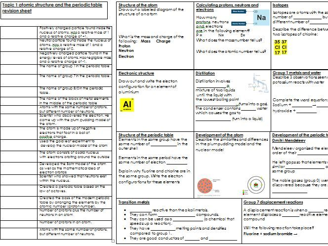 NEW AQA 9-1 revision sheet (plus powerpoint) Topic 1 atomic structure