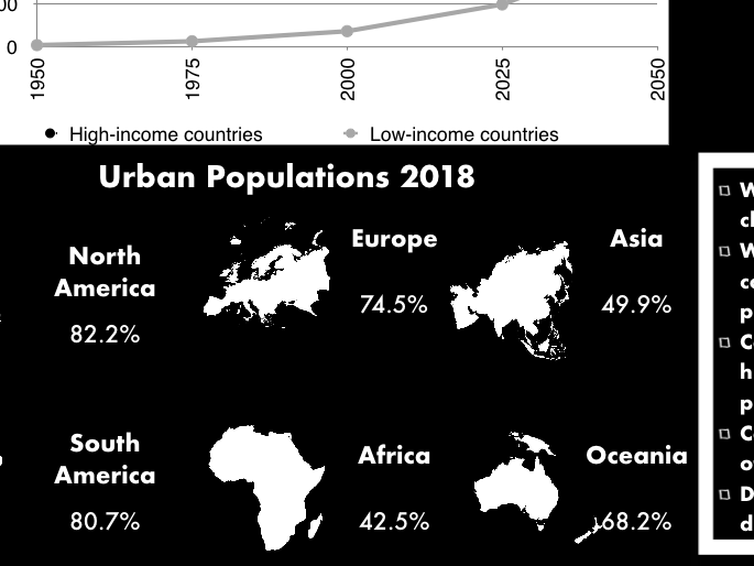 Global rates of urbanisation Infographic