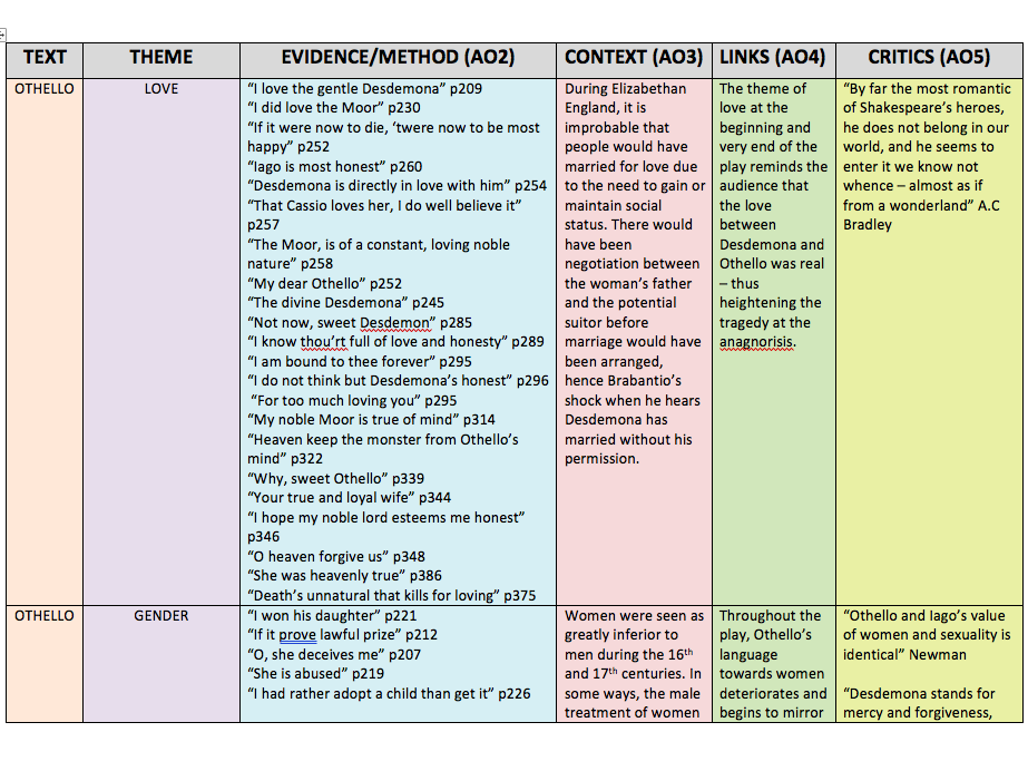 OTHELLO REVISION TABLE A-LEVEL