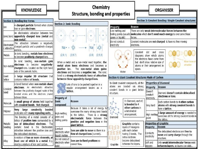 Structure, bonding and properties GCSE (9-1) Chemistry Knowledge Organiser